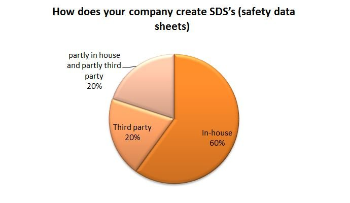 How does your company create SDS's (safety data sheets)