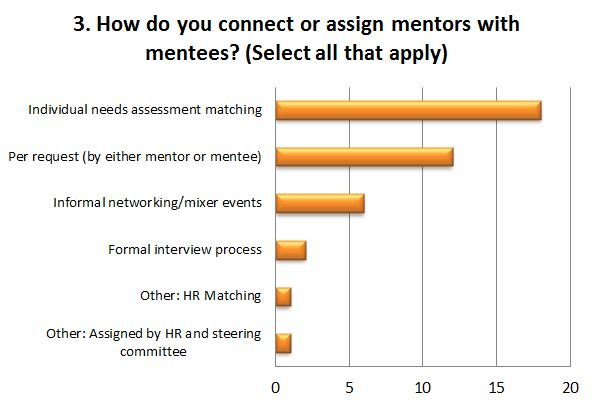 How do you connect or assign mentors with mentees?