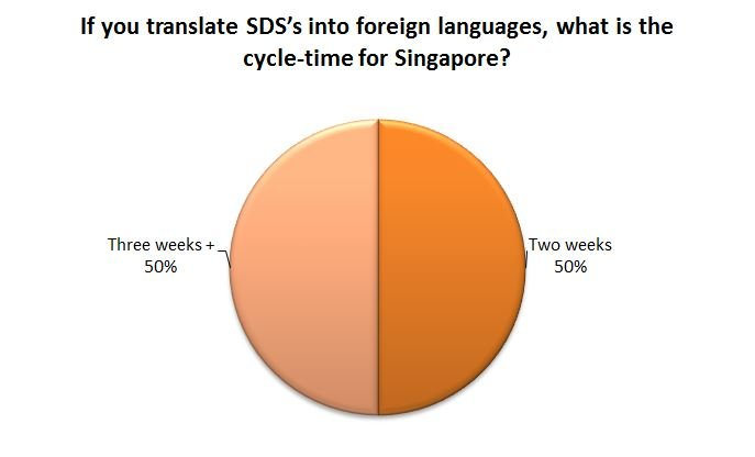 If you translate SDS's into foreign languages, what is the cycle-time for Singapore?