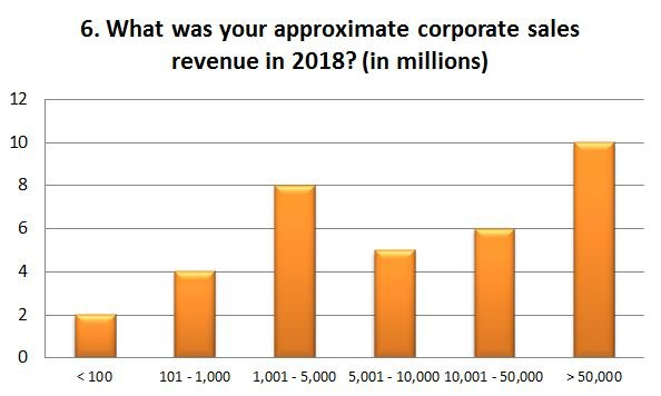 What was your approximate corporate sales revenue in 2018?